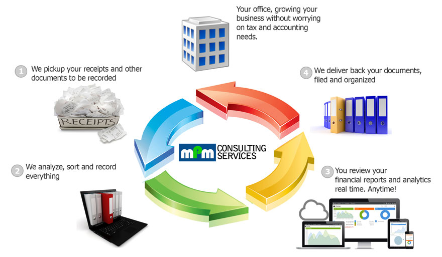 How our accounting, bookkeeping and tax services works.