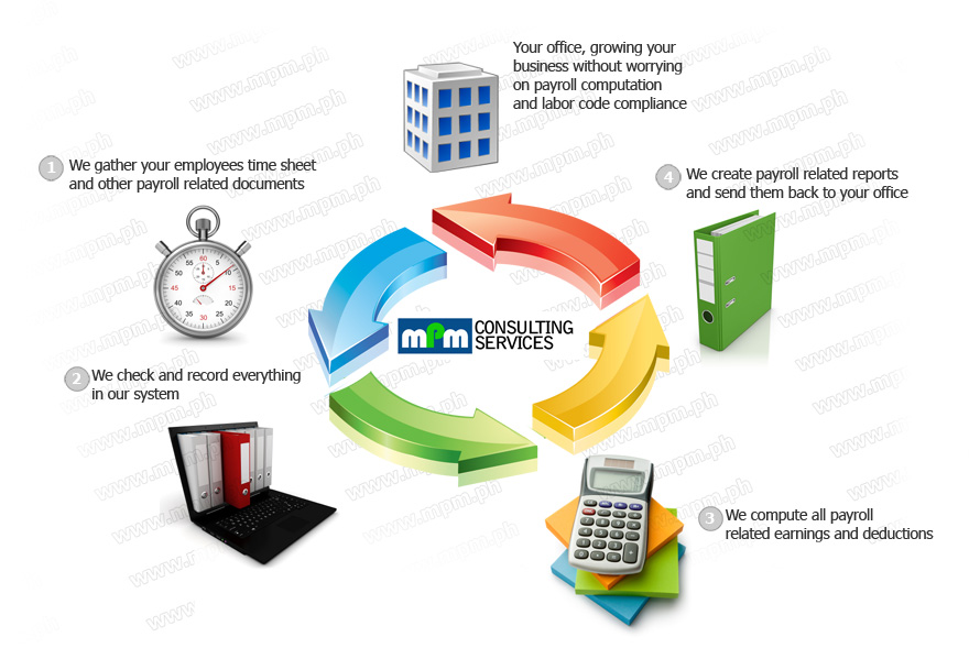 Payroll outsourcing services diagram
